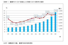 Shirley☆中国出身の中小企業診断士が貴方の中国進出を支援します♪♪夢想成真-重慶のGDP総量とGDP成長率
