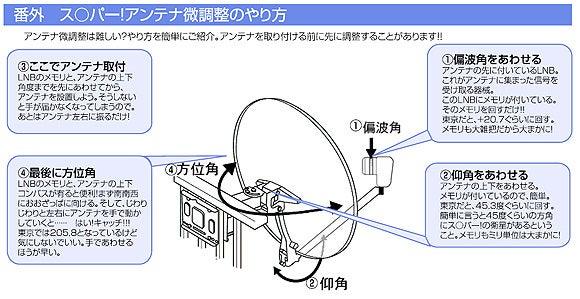 スカパーHD対応チューナーSKYHD-アンテナ設置3
