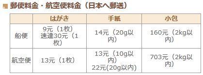 新・海外旅行論 - 初心者必見の海外旅行情報-台湾 郵便 エアメール 料金