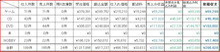 ponpon ころりん♪ の ドキドキ哀楽日和☆-4ヶ月間の売上