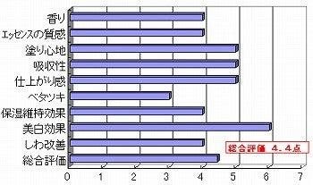 韓国化粧品・韓国コスメ・韓国美容の情報発信サイト 美コリア(mi-korea)のブログ-chisaさんの採点