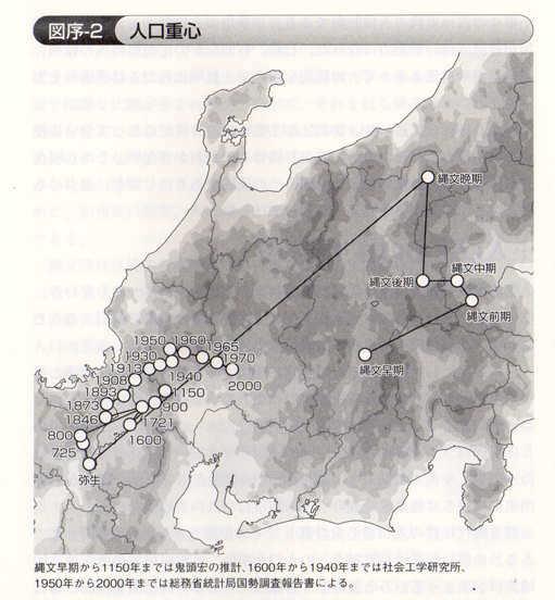 日本の人口について 人口重心の推移