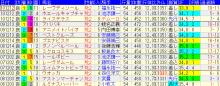 サラブレッドとしての資質をベースに勝ち馬を考える♪-11_r_1_阪神JF
