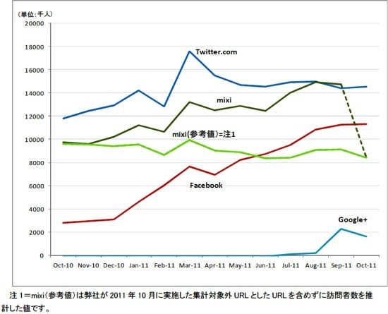 $∞最前線 通信-facebook,mixi,グラフ