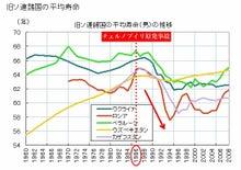 旧ソ連諸国の平均寿命