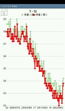 """ライベスト(Livest) """"生きる"""" の最上級-体重グラフ"""