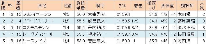愛知杯2011①
