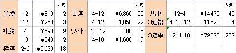 愛知杯2011②