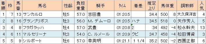 阪神カップ①