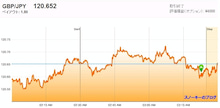 スノーキーのブログ-20111216HIGH・LOW約定画像