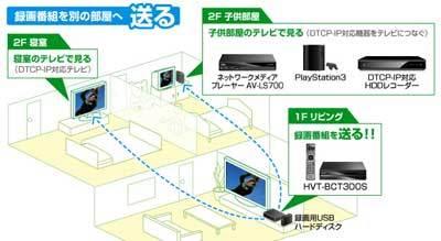 最新デジタル機器について-BCT300S説明図