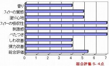 韓国化粧品・韓国コスメ・韓国美容の情報発信サイト 美コリア(mi-korea)のブログ-採点