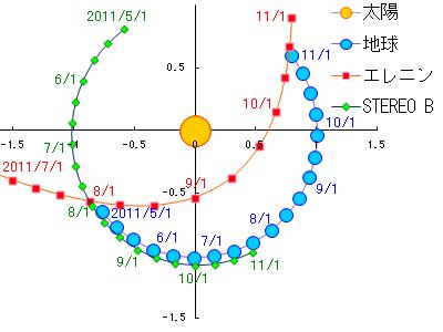 エレニンニモマケズ-太陽と地球とエレニンとSTEREO-B