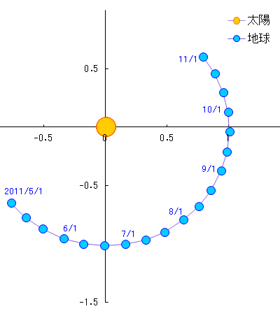 エレニンニモマケズ-太陽と地球