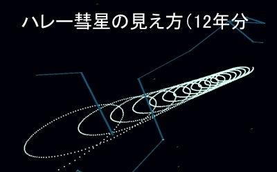 エレニンニモマケズ-ハレー彗星の見え方