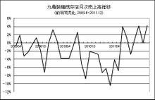 株式投資をファンダメンタルから極める-20120106-1