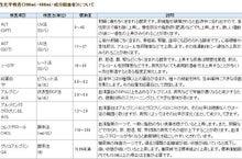 """ライベスト(Livest) """"生きる"""" の最上級-生化学検査"""