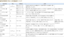 """ライベスト(Livest) """"生きる"""" の最上級-血球計数検査"""