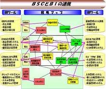 戦略策定・実行・評価ツール「マイストラ」-BSC&BI連携事例.JPG