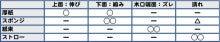 $観察力/想像力を鍛える図化のブログ-「曲がる」まとめ表