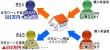 任意売却専門!!住宅ローンの滞納・競売でお悩みの方へ、日本再生支援機構
