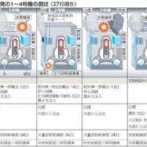 福島2号機と各地放射…