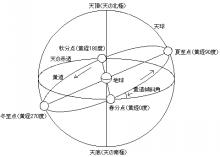 $まゆらいふ 2010-2012