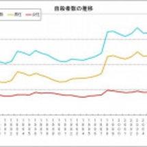 野田民主党政権、大増…