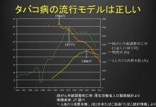 """$""""禁煙センセイ"""" の 禁煙ブログ-真実を表すグラフ"""