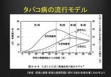 """$""""禁煙センセイ"""" の 禁煙ブログ-タバコ病の流行モデル"""