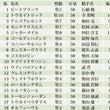 第145回天皇賞・春…