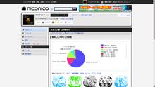 ニューニコ!-niconico(Zero) マイページ スタンプ
