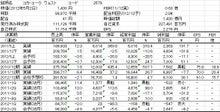 株式投資をファンダメンタルから極める-20120502-1