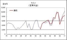 株式投資をファンダメンタルから極める-20120505-2