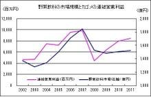 株式投資をファンダメンタルから極める-20120505-3