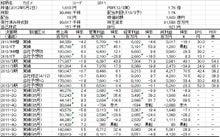 株式投資をファンダメンタルから極める-20120505-1