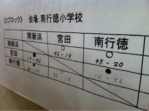 平山栄典のブログ市川市ミニバスケットボール春季大会予選コメント