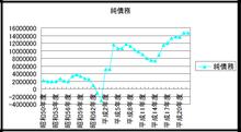 和光市長 松本たけひろの「持続可能な改革」日記-純債務の増加
