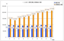 和光市長 松本たけひろの「持続可能な改革」日記-国保の調定額と給付額