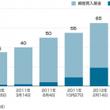 日本財政の行方予測研…