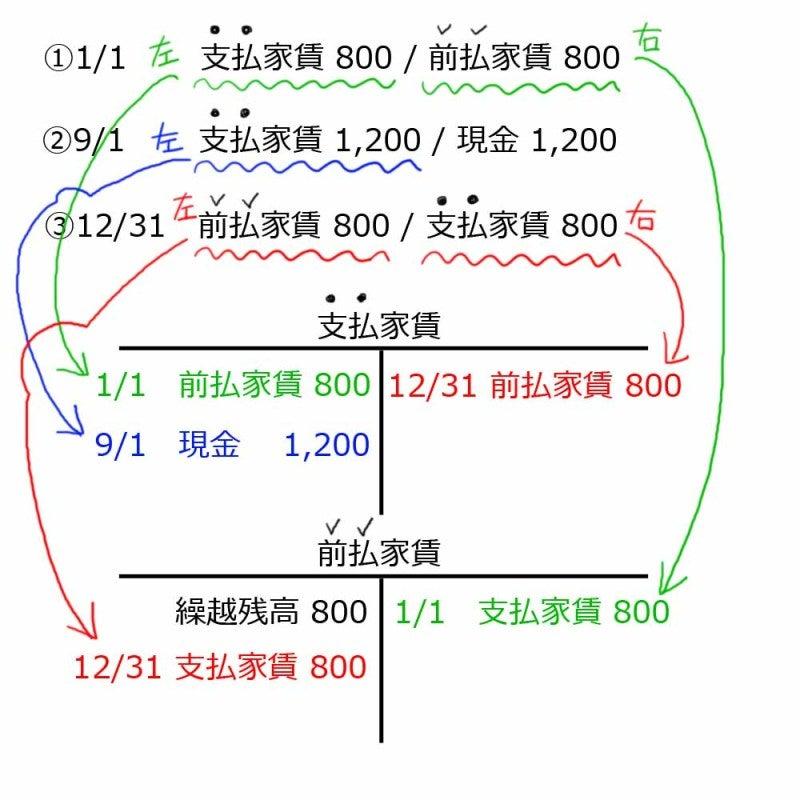 ぱぶろふくんが日商簿記2級、3級を目指すブログ-T字勘定