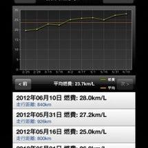 ●燃費記録日記 記録…