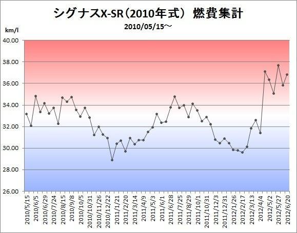 地味トレ専科-グラフ