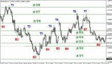 $FX 上昇・下降の法則 : トレードトレーニング講座 by ダイレクトトレーダー-水平線の引き方