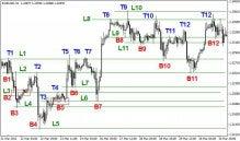 $FX 上昇・下降の法則 : トレードトレーニング講座 by ダイレクトトレーダー-水平線の引き方2