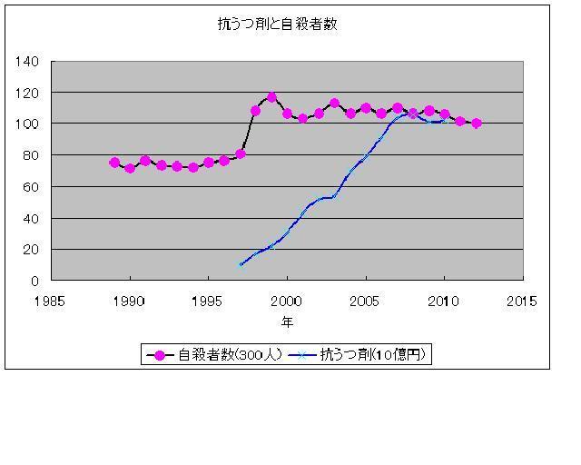 おっちゃんのブログ-抗うつ自殺グラフ