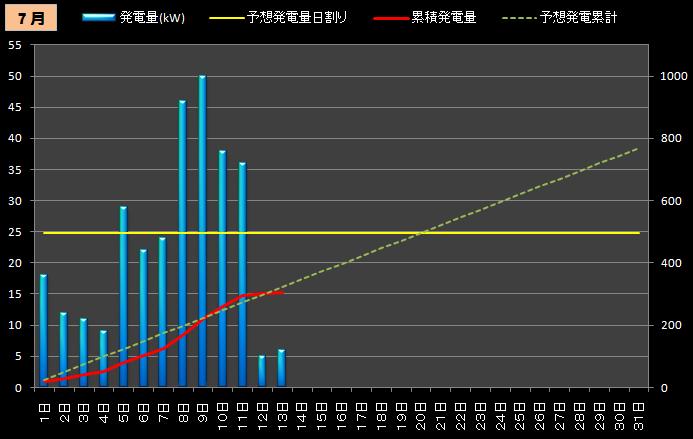 ★カレーおやじのエコ日記 太陽光発電の検証(サンヨー4.3kW+フジプレアム3.96kW)//シュミレーション-7月前半発電量累積