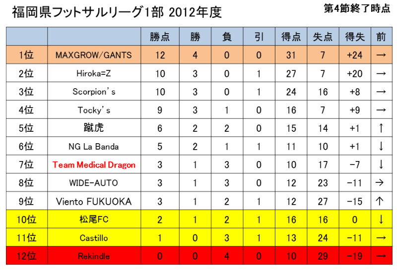 Team Medical Dragonのフットサルブログ