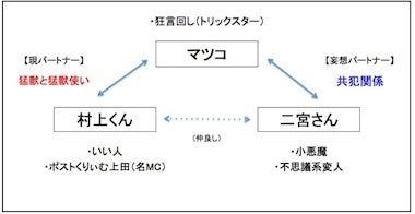 $嵐観察ニッキX
