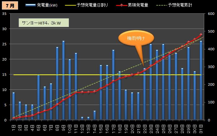 ★カレーおやじのエコ日記 太陽光発電の検証(サンヨー4.3kW+フジプレアム3.96kW)//シュミレーション-2012年7月(1号機のみ)